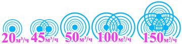 Комбинированные облучатели-рециркуляторы Сибэст имеют производительность от 20 до 150 куб. м/час